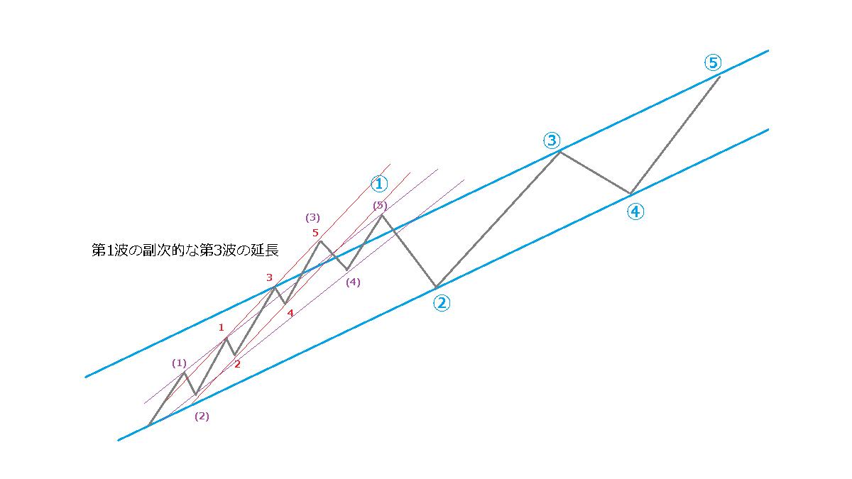 延長のときのチャネルライン、イメージ図3