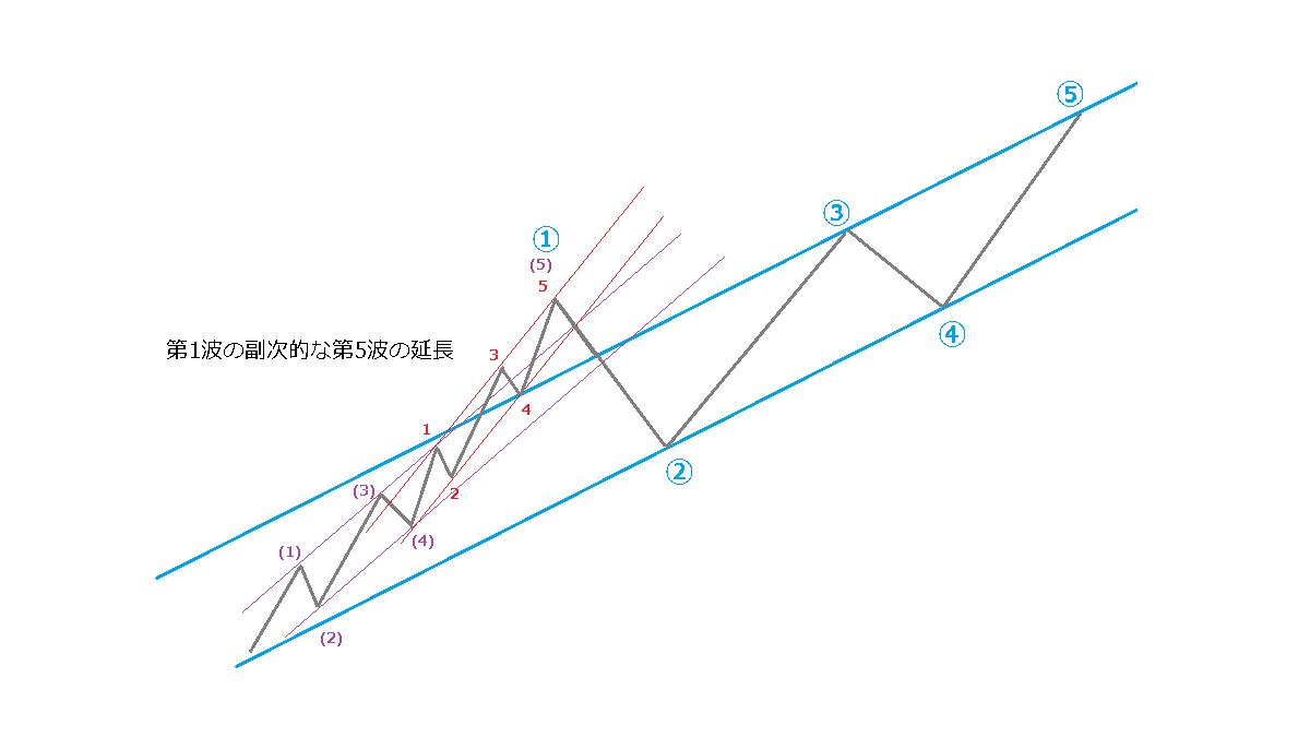 延長のときのチャネルライン、イメージ図4