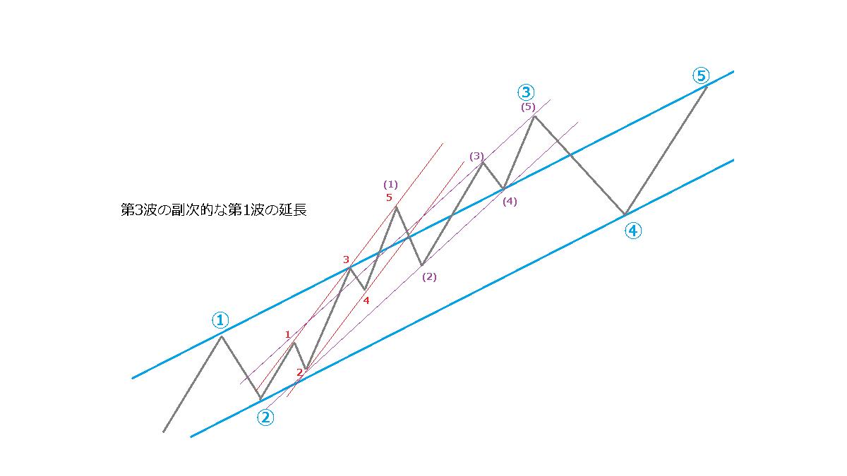 延長のときのチャネルライン、イメージ図5