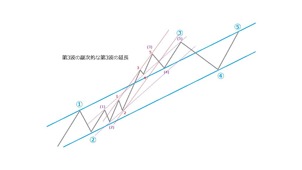 延長のときのチャネルライン、イメージ図6