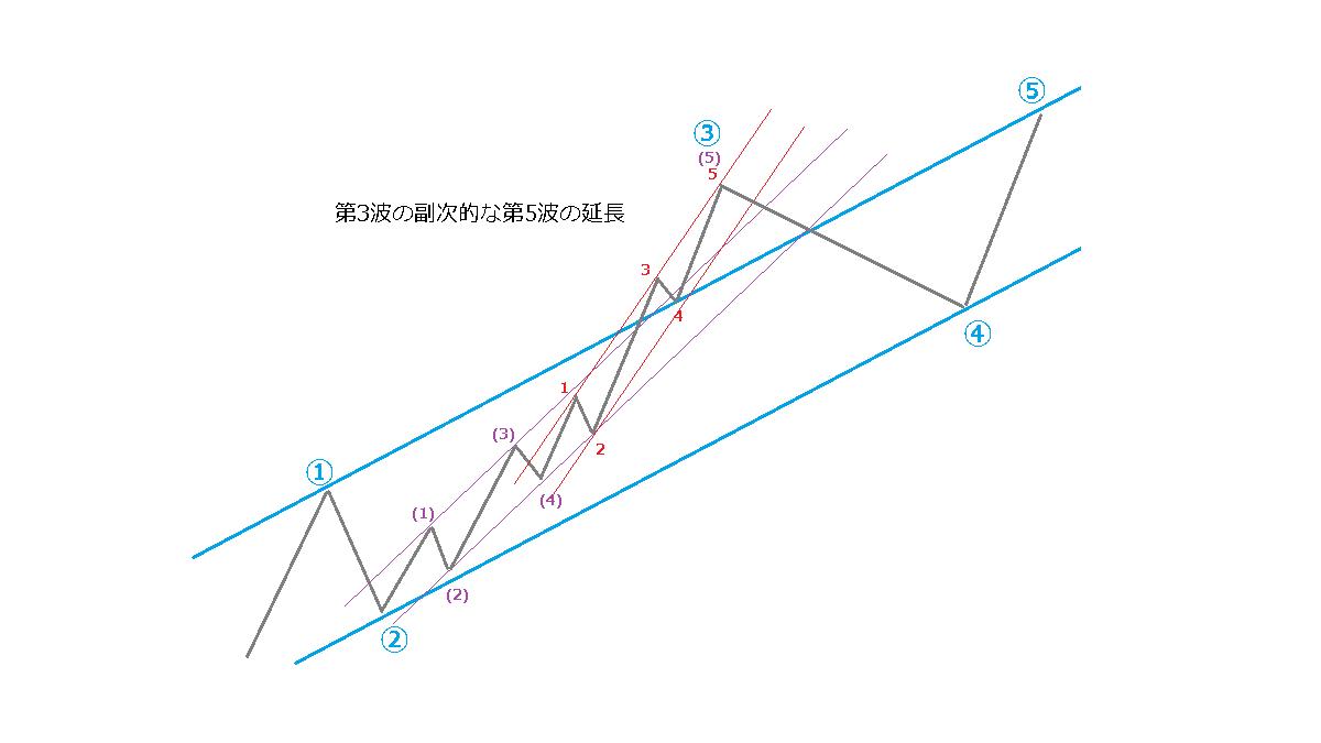 延長のときのチャネルライン、イメージ図7