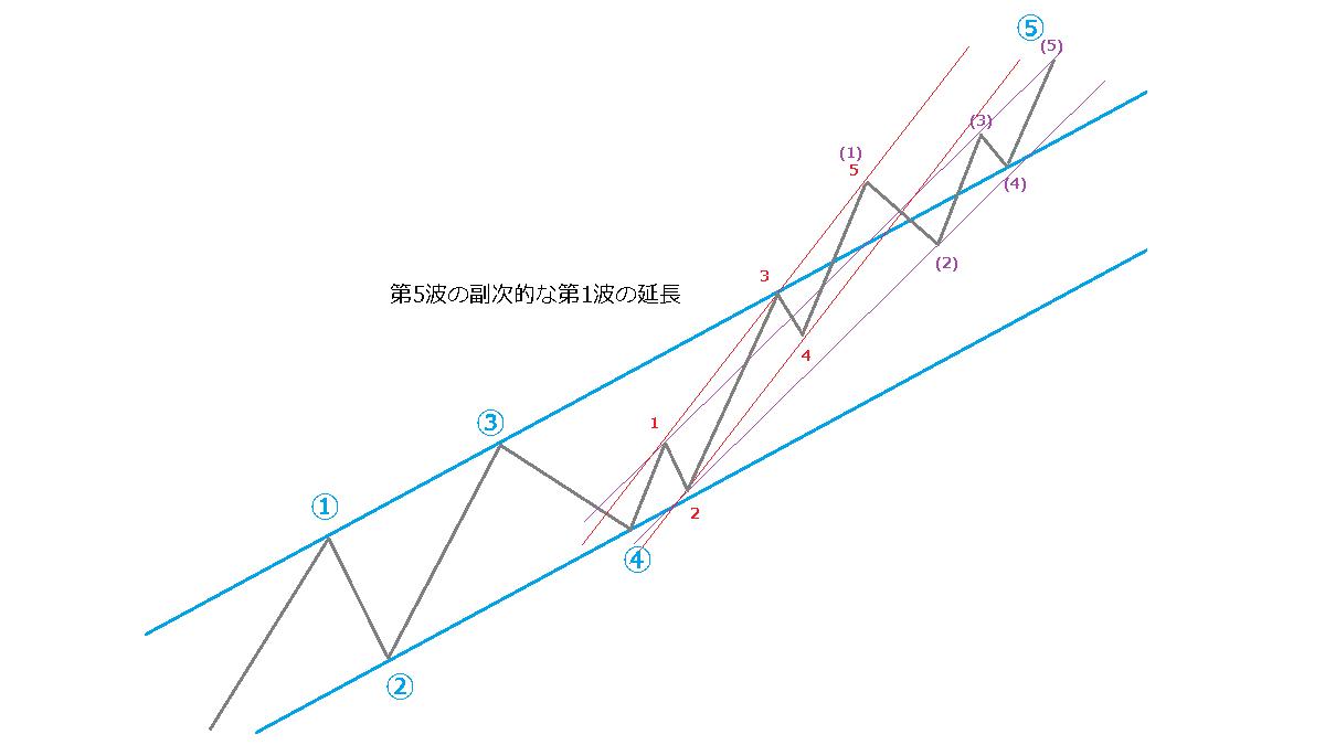 延長のときのチャネルライン、イメージ図8