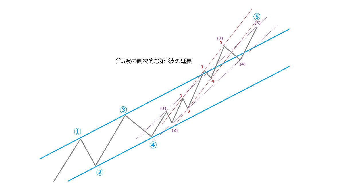 延長のときのチャネルライン、イメージ図9