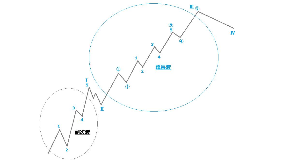 延長波と副次波2