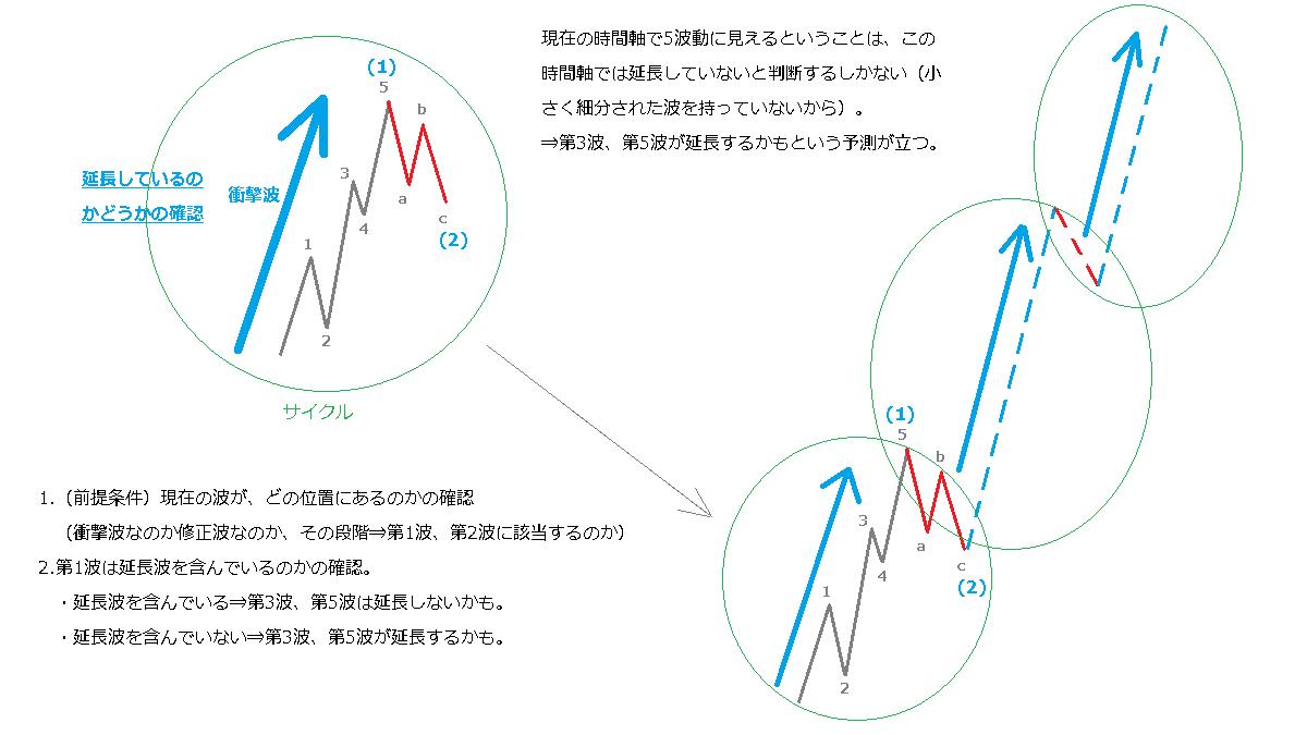 延長波と副次波3