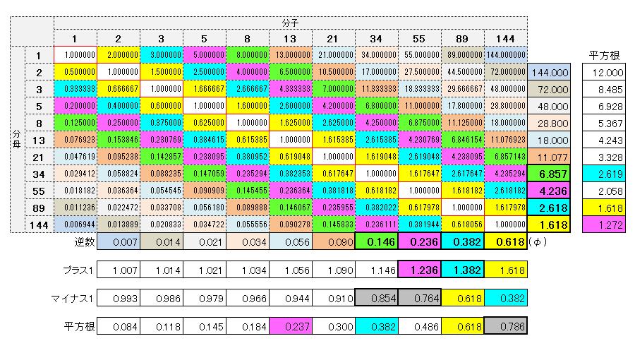 フィボナッチ比率表-4