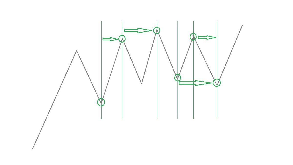 フィボナッチの時間の周期