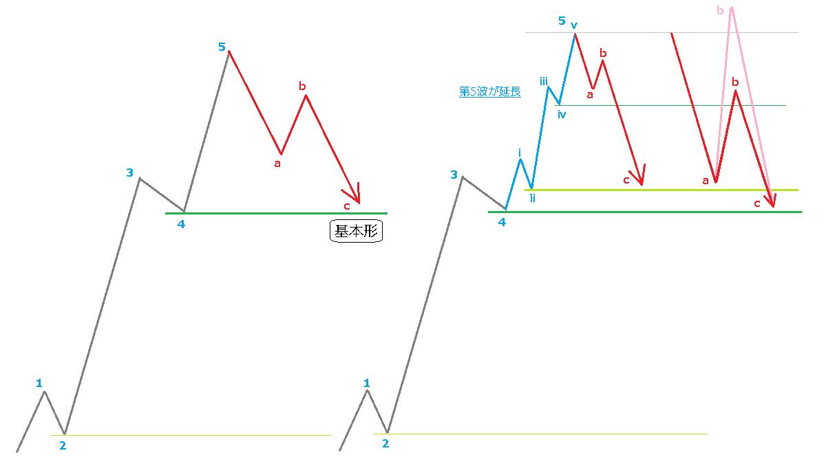 第5波が延長したときの修正波