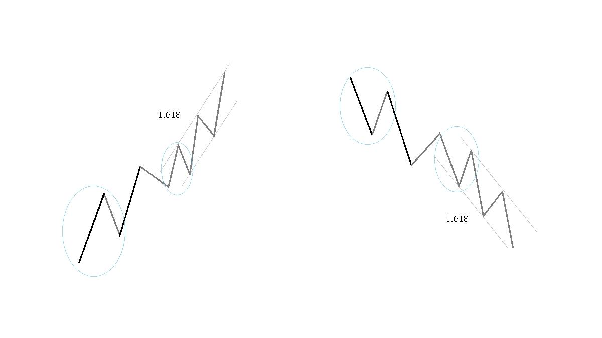 第5波の延長、イメージ図