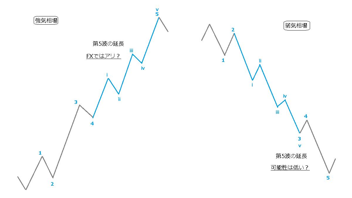 第5波の延長