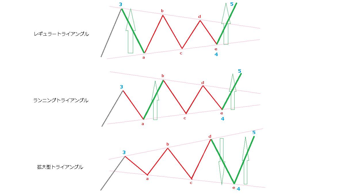 第5波の動く距離