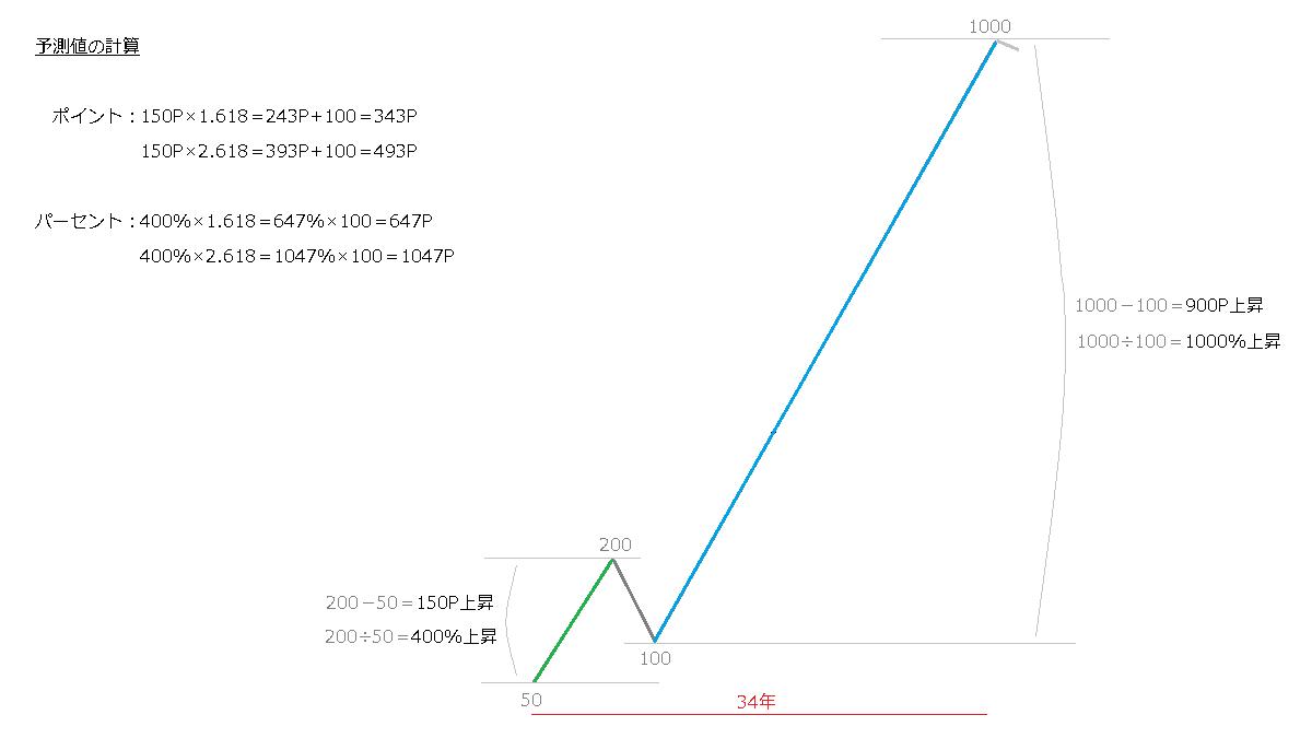 第1波と第3波の上昇率のイメージ図
