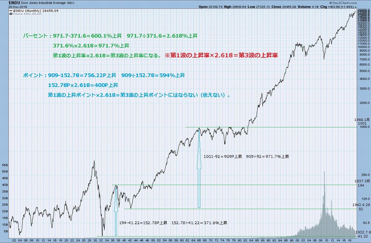 第1波と第3波の上昇率