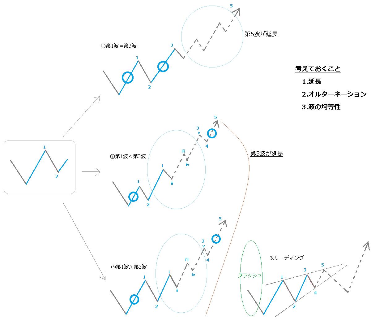 第1波と第3波の関係