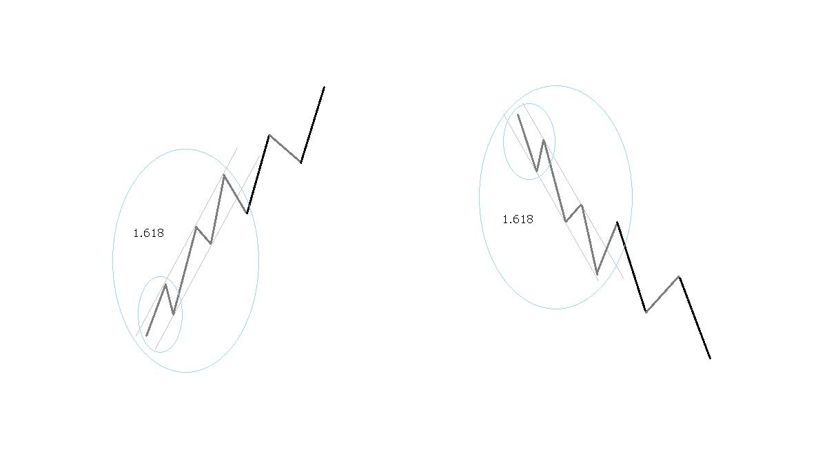 第1波の延長、イメージ図