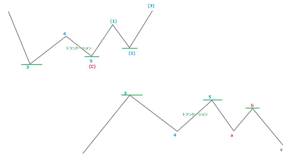 第1波とトランケーション