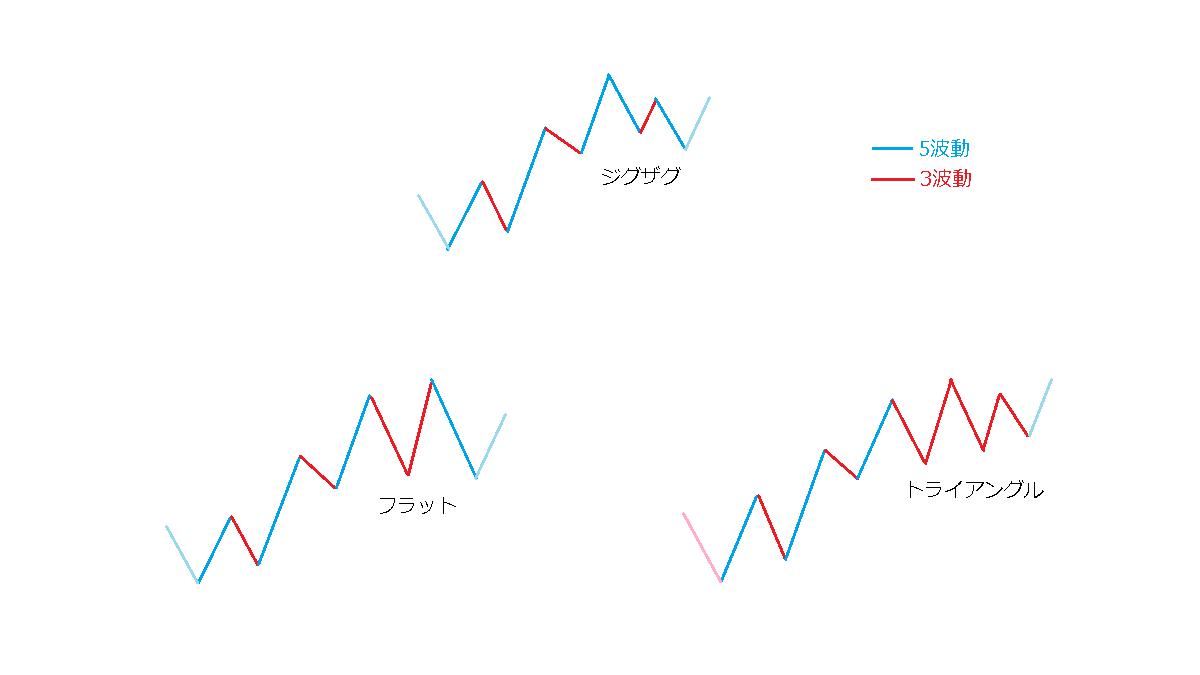 5波動と3波動の連続性