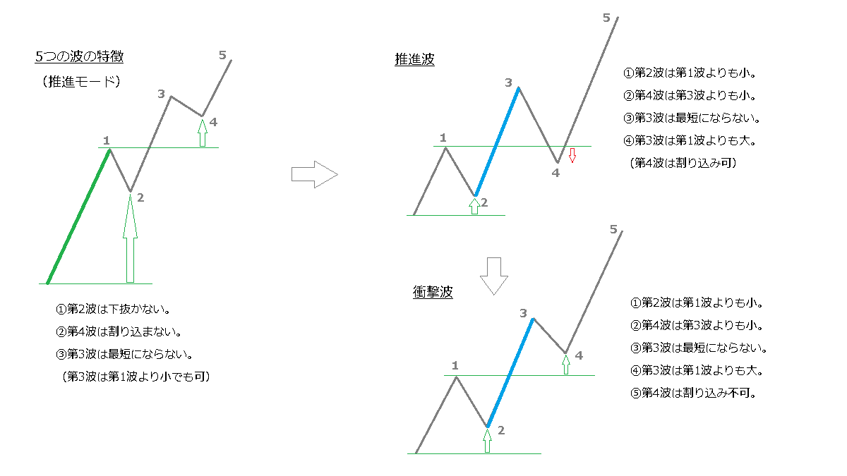 5つの波のパターン、推進波、衝撃波、おさらい