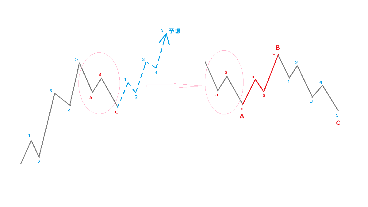 5波動が3波動