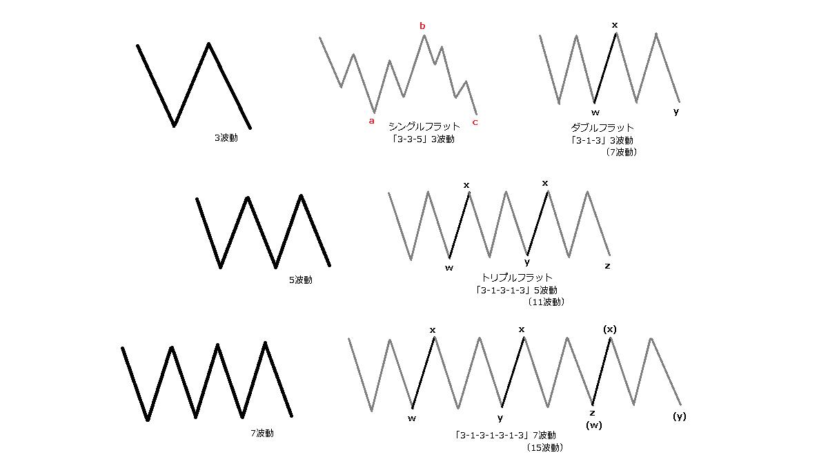 フラットの副次波