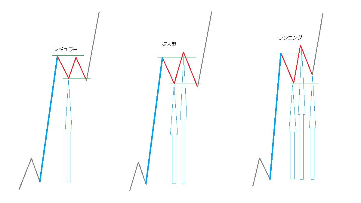 フラットの3パターン