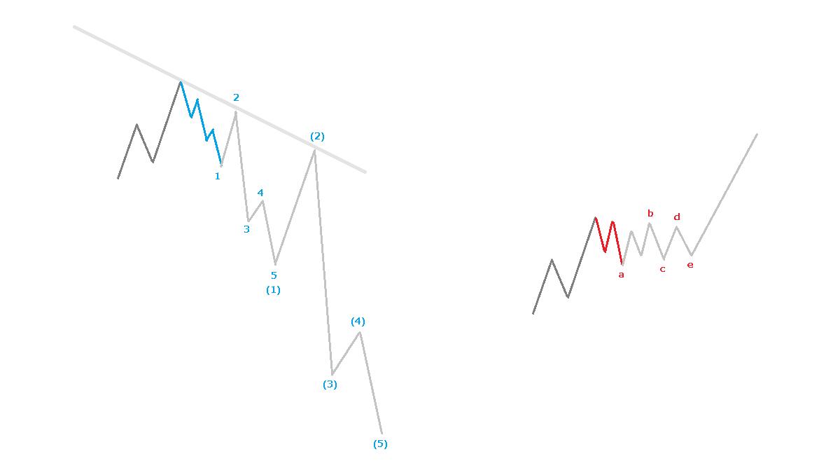 第4波での5波動と3波動の違い