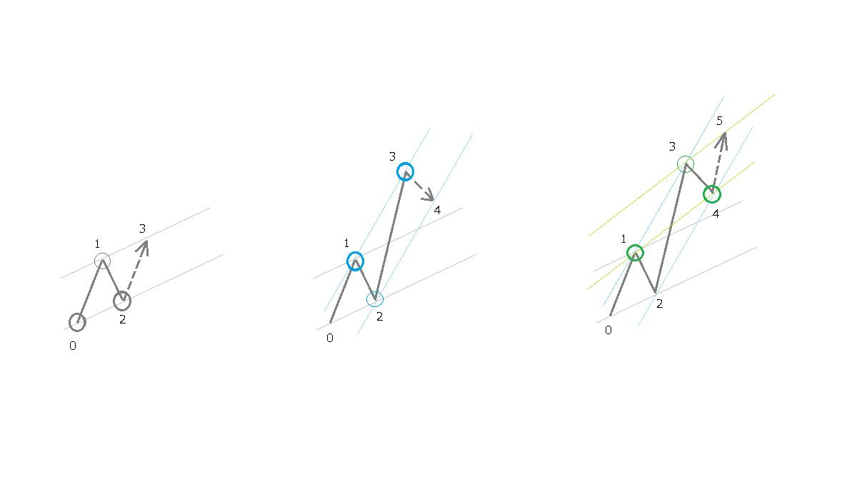 ラインの引き方、イメージ図