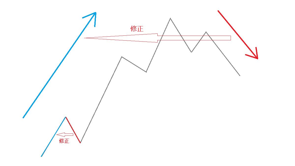 修正波の考え方