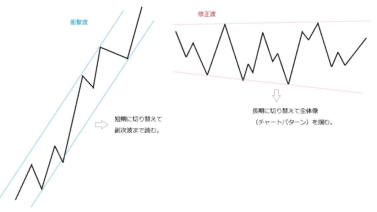衝撃波と修正波のチャート