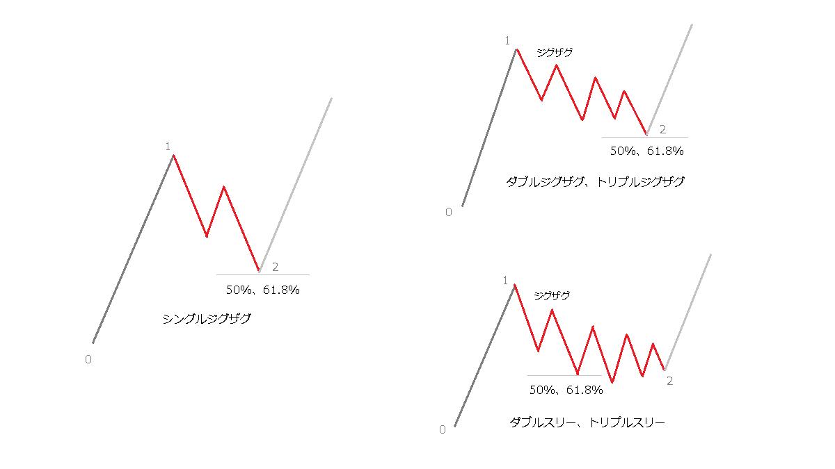 衝撃波の第2波のリトレイスメント