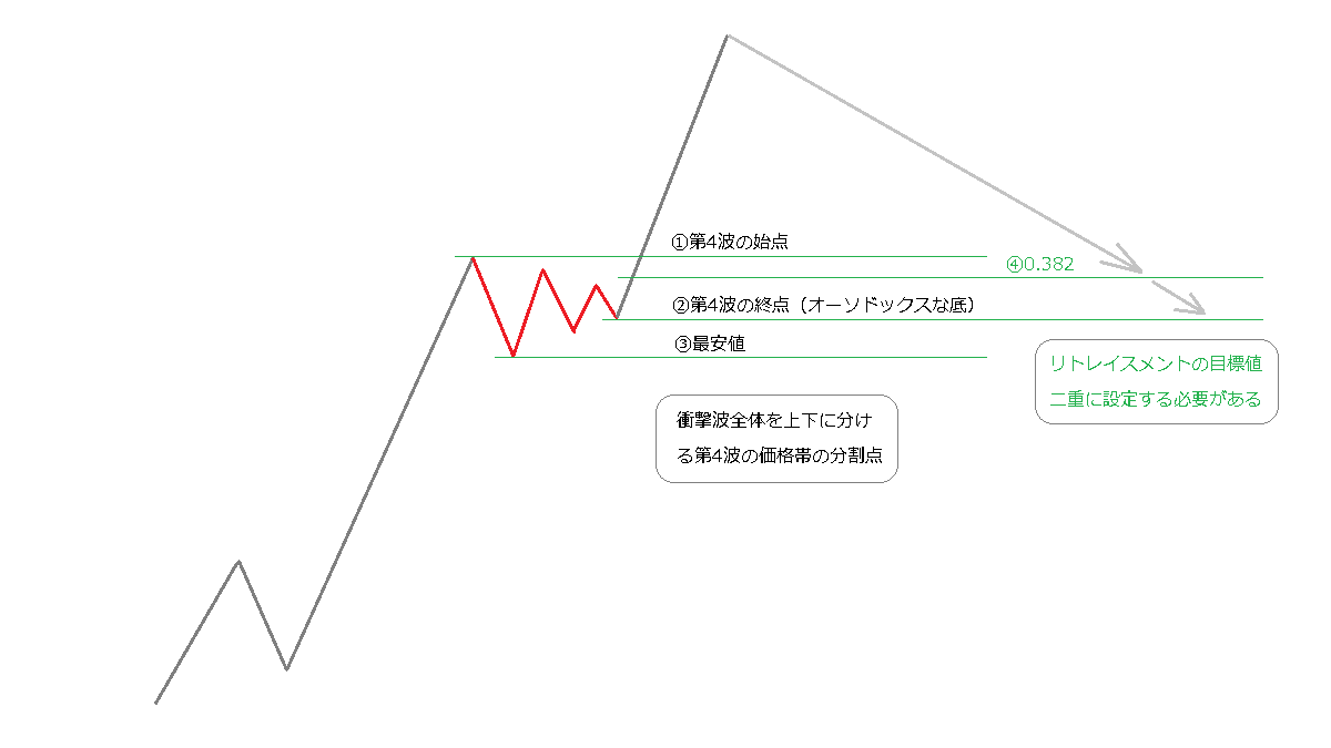 衝撃波の分割ライン