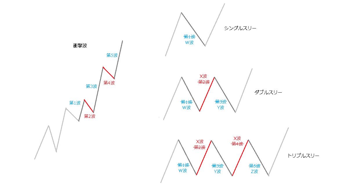 衝撃波と複合型