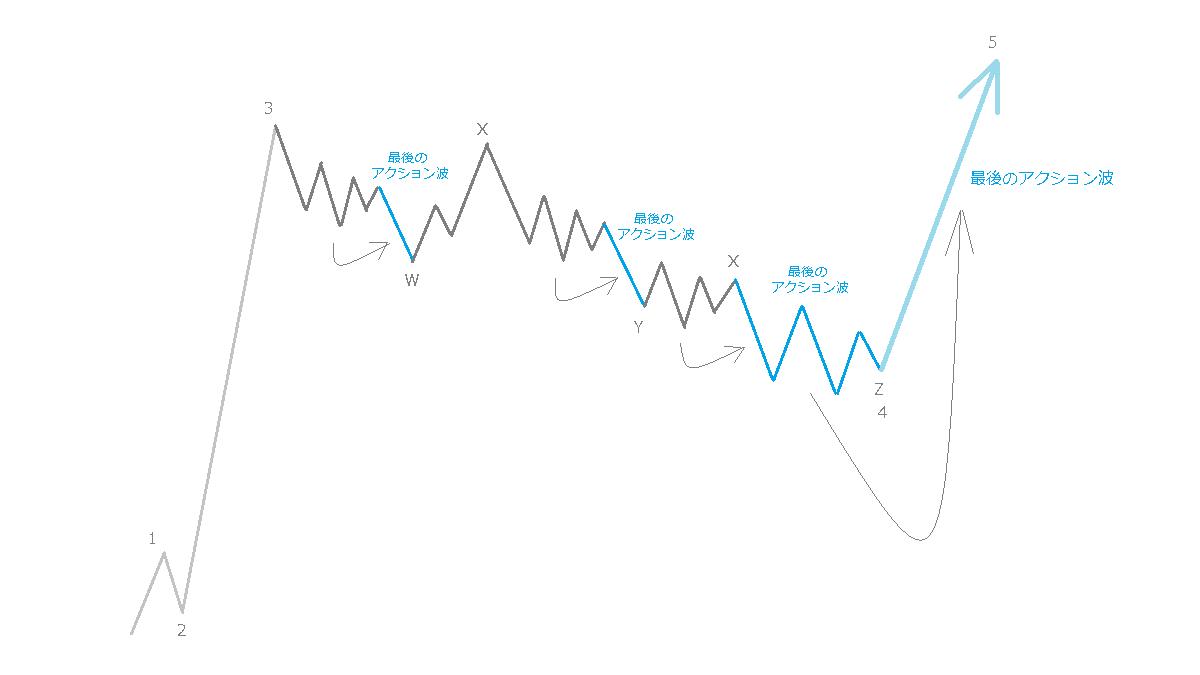 最後のアクション波