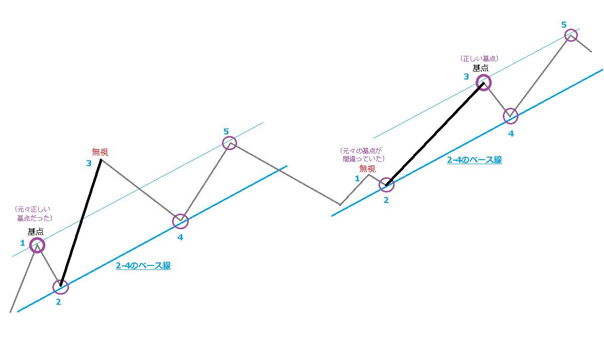 ロンドン金相場のチャート例、イメージ図