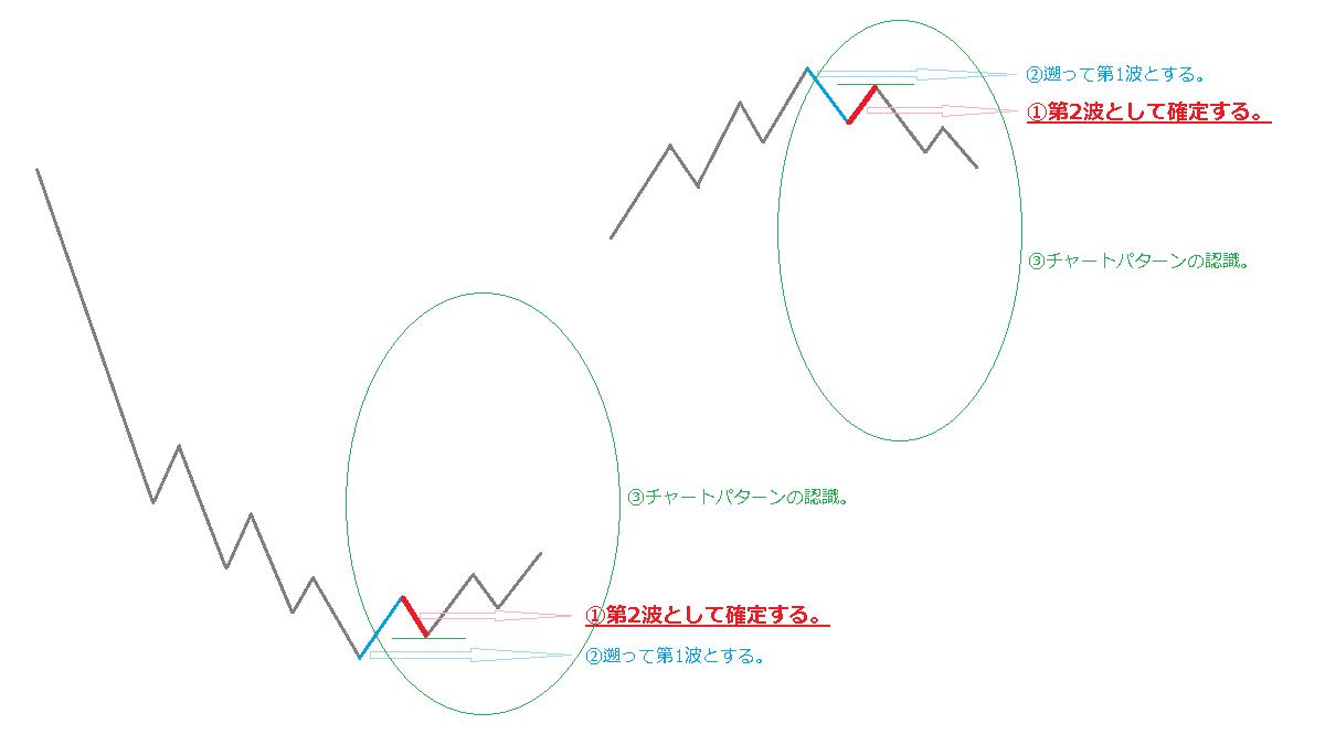 第1波の探し方のイメージ図