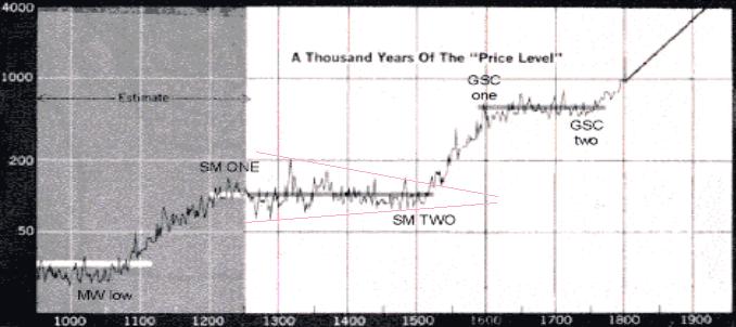1000年の物価水準、トライアングル
