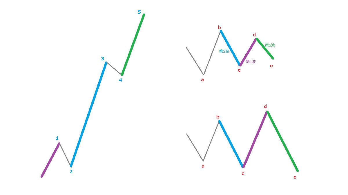 推進波と修正波の対応関係