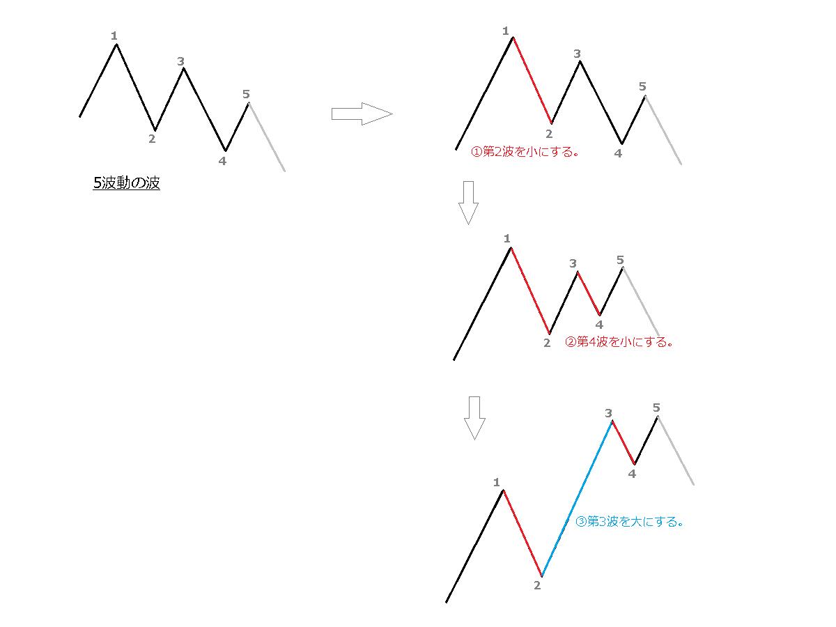 推進波の条件