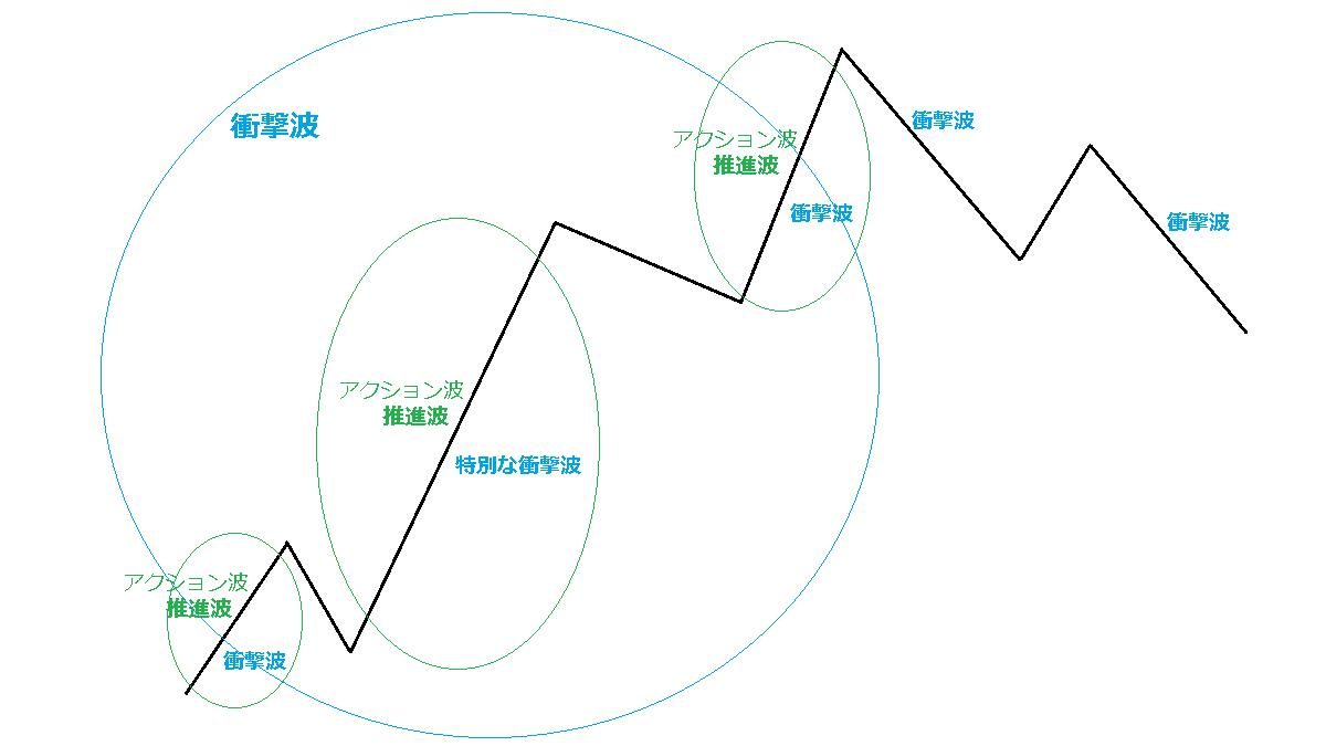 衝撃波の中の推進波2
