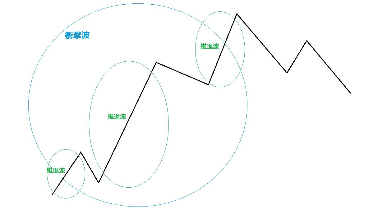 衝撃波の中の推進波