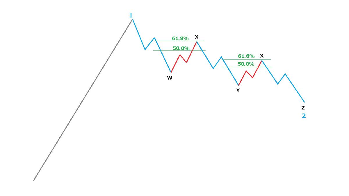 複数のジグザグのX波のリトレイスメント