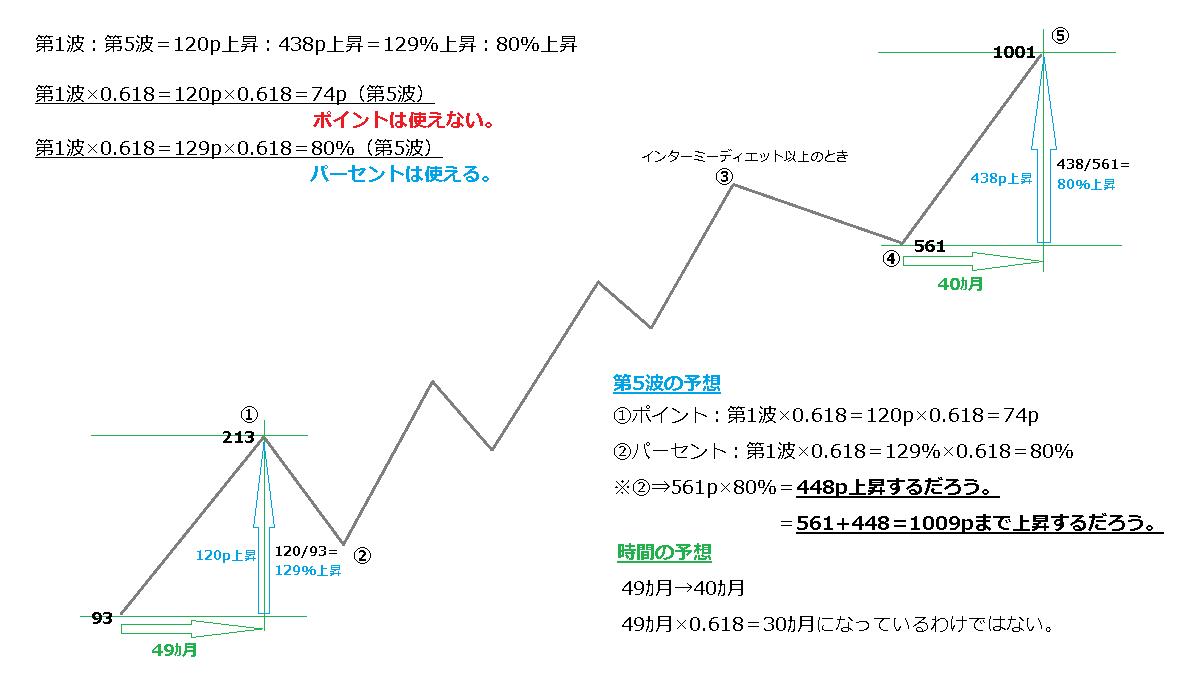NYダウ、波の均等性のイメージ図