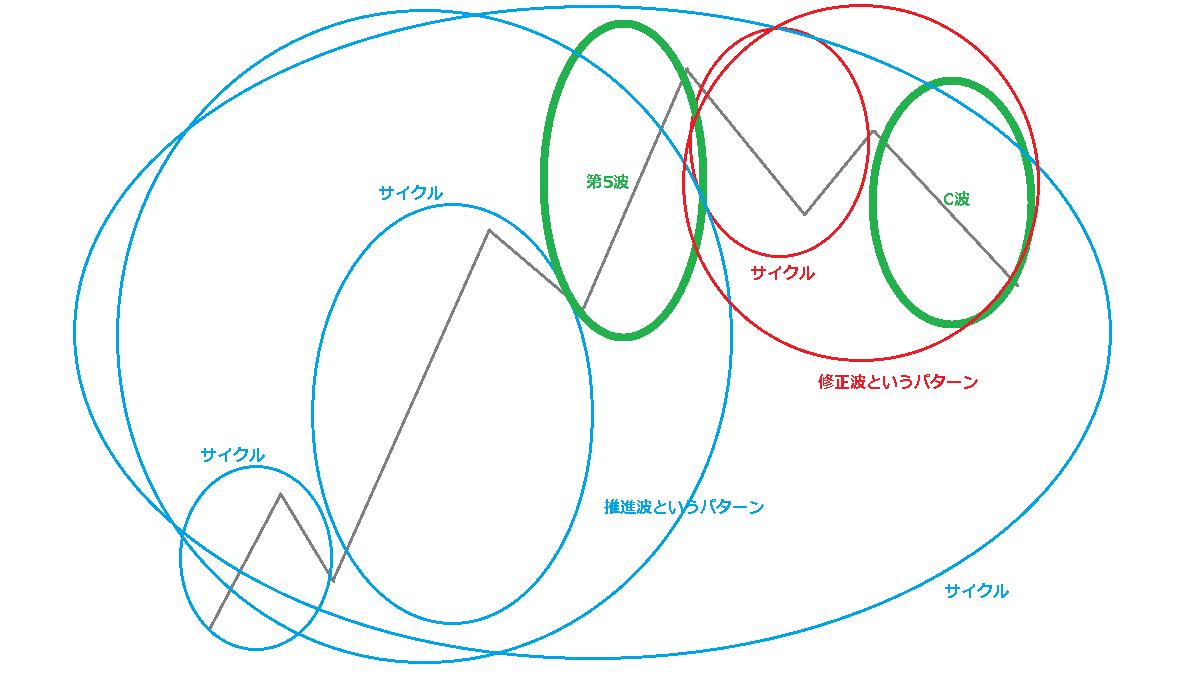 パターンとサイクル