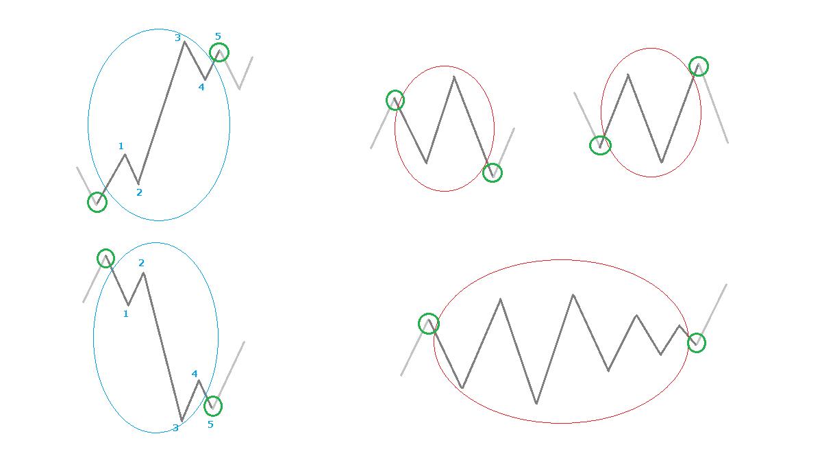 パターンの始点と終点