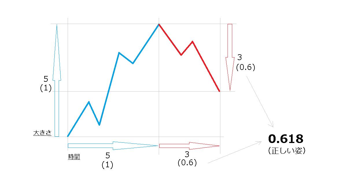 比率分析、基本形