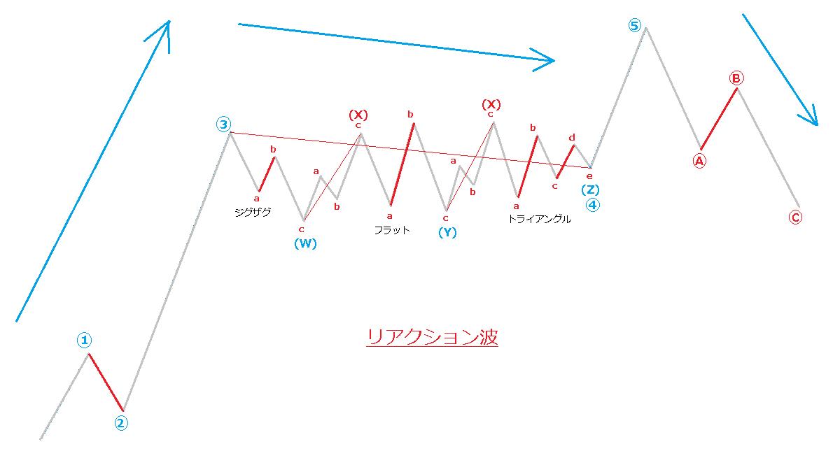 リアクション波
