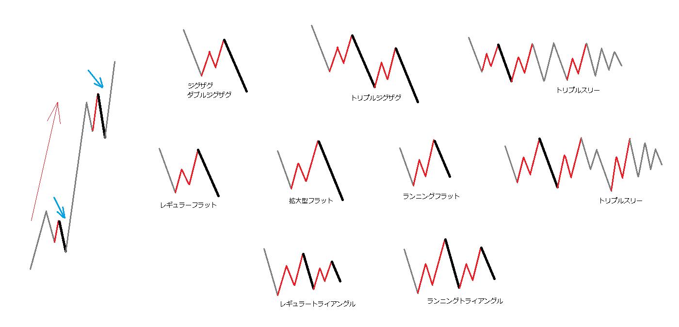 上昇する3波動の波