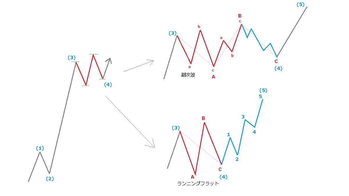 ランニングフラットと副次波