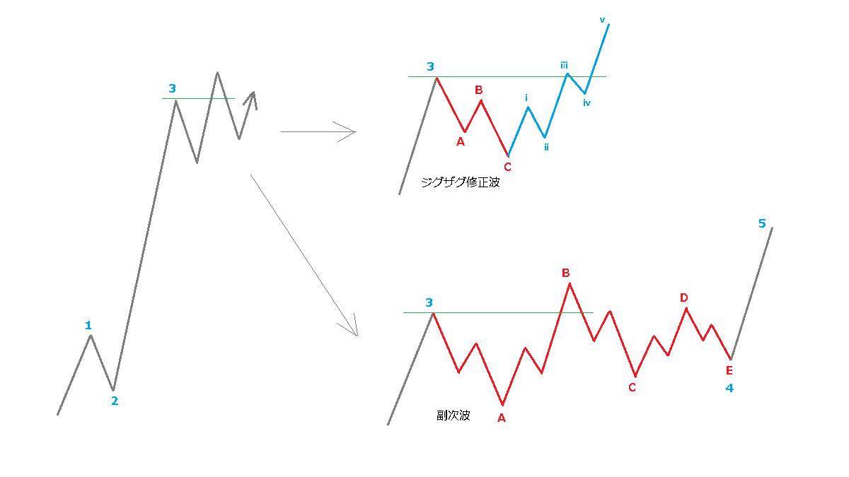ランニングトライアングルと副次波