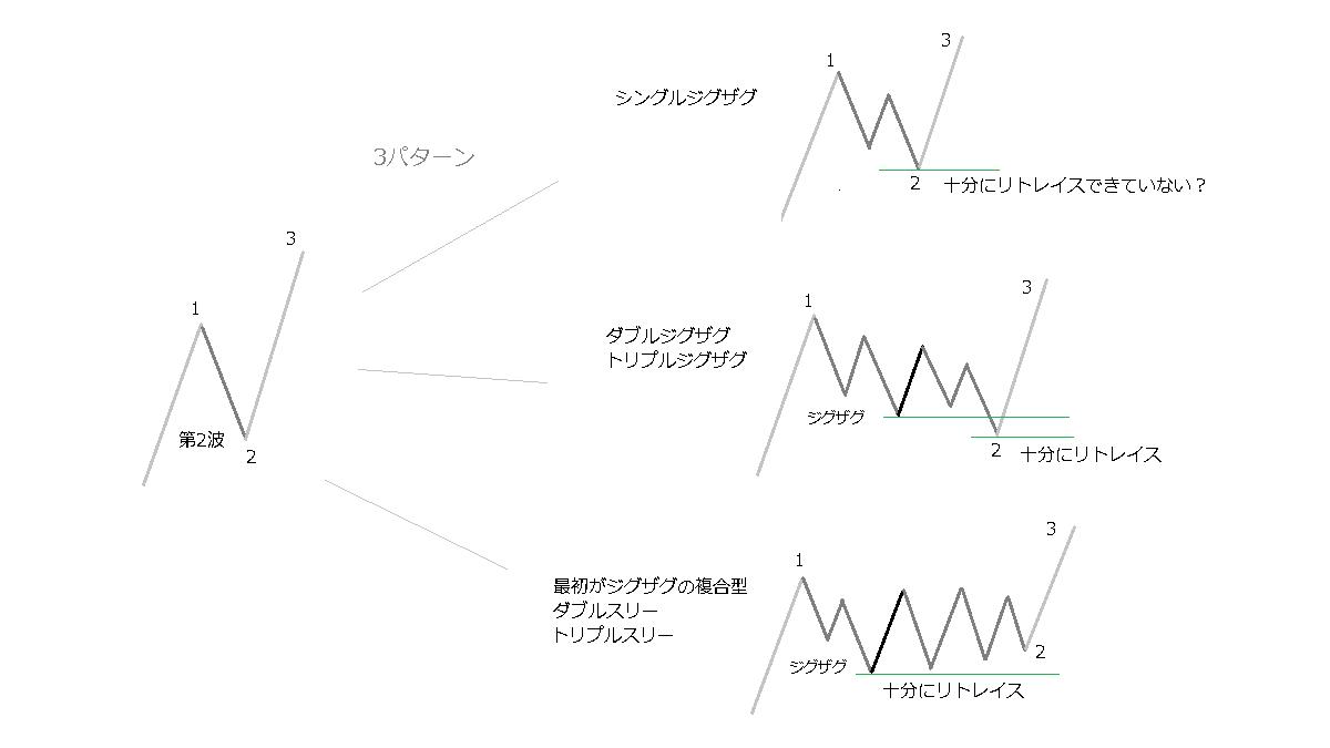 第2波の3パターン